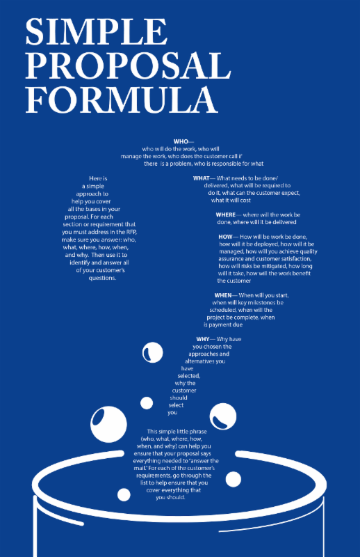Proposal Graphics Today Simple Formula For Proposal Writing